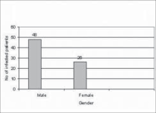 Distribution of keratitis between male and female patients