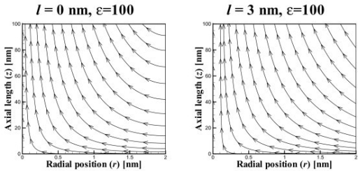 Flow field showing streamlines for ε = 100 and slip length ℓ ∈{0,3} nm and u0={-9.9,-69} μms-1.