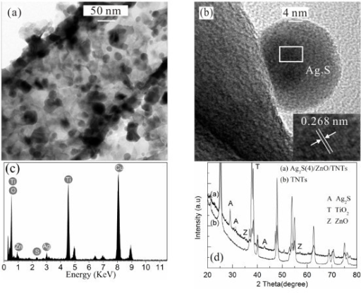 The low- and high-magnification TEM images, EDX spectrum, and XRD pattern. (a) TEM image of the Ag2S(4)/ZnO/TNT electrode showing the formation of ZnO on the TNTs and the Ag2S nanoparticles inside the TNTs, (b) an HR-TEM image of a deposited Ag2S quantum dot, (c) the EDX spectrum, and (d) XRD pattern of the Ag2S(4)/ZnO/TNTs.
