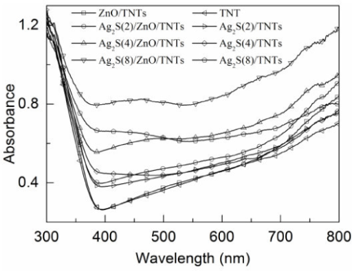 UV-vis absorption spectrum of the plain TNT, ZnO/TNT, Ag2S(n)/TNT, and Ag2S(n)/ZnO/TNT films. n = 2, 4 and 8.