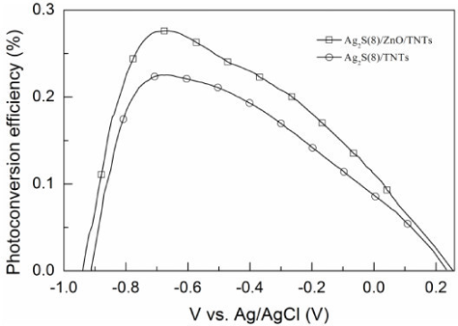 The photoconversion efficiencies of the Ag2S(8)/ZnO/TNT and Ag2S(8)/TNT electrodes.