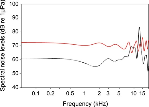 Comparison of cepstrum-smoothed spectra of white noise of 110 dB RMS recorded underwater when using an 30-band equalizer (solid line) and without using an equalizer (dotted line).