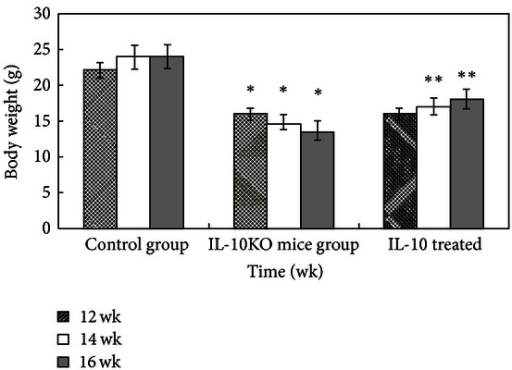 Effects of IL-10 on animal weight level in mice. Data were expressed as mean of weight values ± SD of 6 mice in each group. *P < 0.05 compared with control group; **P < 0.05 compared to the IL-10KO mice group.