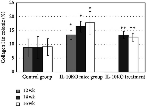 Trichrome image analysis: collagen I in colonic (%) *P < 0.05, versus control group; **P < 0.05, versus IL-10KO mice group.