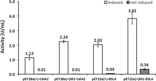 Functional study of the lacI repressor under induced (left bars) and non-induced (right bars) conditions employing pET28a(+)-CelA2, pET28a(+)M1-CelA2, pET22b(+)-BSLA and pET22b(+)M1-BSLA expression systems. Constructs with an M1 label harbor an epMEGAWHOP optimized vector backbone. Enzyme activity levels were determined with the corresponding screening systems in 96-well microtiter plate formats for CelA2 and BLSA. The reported values are the average of three 96-well microtiter plate measurements in which each hydrolase was expressed 8 times per plate and deviations are calculated from the corresponding mean values.
