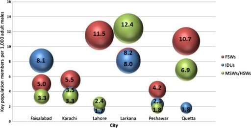 Injection drug user (IDU), female sex workers (FSWs) and combined male sex workers (MSWs)/hijra (transgender) sex workers (HSWs) population per 1000 adult men in six cities in Pakistan in 2011.