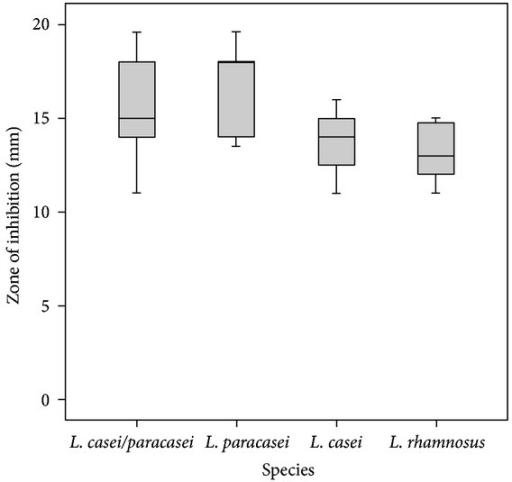Inhibitory effects of clinical strains of L. casei/paracasei/rhamnosus against S. mutans ATCC 25175. Boxplot shows median, percentile (first and third percentile), and the minimum-maximum distribution of value.