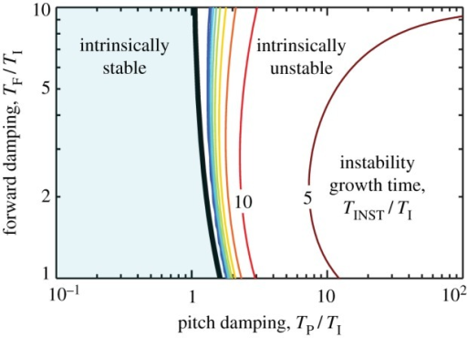 Stability diagram for insect flight. Stability characteristics are plotted as a function of dimensionless forward and pitch damping time scales, TF/TI and TP/TI. The light blue region to the left of the black line corresponds to intrinsic stability. The region to the right is unstable, and the contours show the dimensionless instability growth time, TINST/TI. (Online version in colour.)