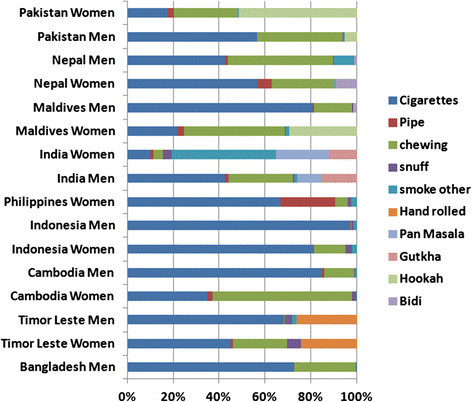 Proportional distribution of various forms of tobacco consumed among men and women in nine South and Southeast Asian countries.