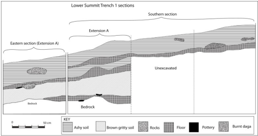 The stratigraphy of Trench 1 on the lower summit.