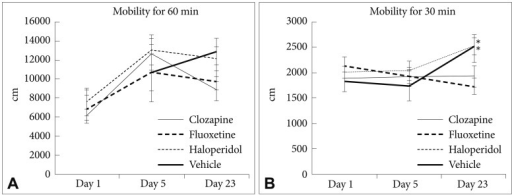 Effects of drugs on sensitized locomotor activity, comparison between pre- and post-treatment. A: Post-cocaine: day 23 stimulated locomotor activity was significantly reduced by clozapine treatment (t=3.259, df=9, p=0.010). B: Pre-cocaine: day 23 baseline locomotor activity was significantly increased by haloperidol (t=-3.162, df=9, p=0.038) and vehicle (t=-2.431, df=8, p=0.041) treatments. *significant difference compared to day 5 in each drug at p=0.05 (not corrected for multiple testing).