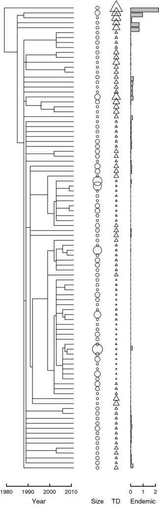Terrageny for the Manaus landscape. Each horizontal line represents a fragment, with vertical lines connecting sibling fragments to their immediate ancestor. Only the 94 fragments that were present in 2011 are represented. Circles represent log10-transformed, present-day size of the forest fragments; triangles represent the terragenetic distinctiveness (TD) of fragments (larger triangles are more terragenetically distinct); the bar chart represents the predicted number of local endemics in each fragment (values were generated using a z-value for the SAR of 0.25 and a pool of s0 = 1000 species). Full terragenies that include all fragments that were destroyed in the Manaus and Machadinho d'Oeste landscapes are presented in Fig. S1.