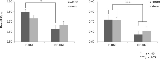 Recall performance of the Reading Span Test (RST) in the focus and non-focus conditions. atDCS produced augmented difference in recall performance between the focus and non-focus conditions, in comparison to the sham stimulation. Such effect was not observed in the ctDCS group.