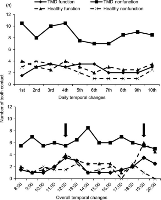 Overall and daily temporal changes in the frequencies of non-functional tooth contact and functional tooth contact in the healthy subjects and the patients with TMD. Regarding daily temporal changes, no significant change was found in the frequency of non-functional tooth contact and functional tooth contact in the healthy subjects and the patients with TMD. Regarding overall temporal changes, functional tooth contact was the most frequent at 12:00 and 19:00 (arrows) in both the groups.