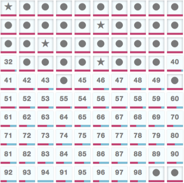 The board selection view. Stars indicate boards the active player has completed, circles indicate boards that have been completed by a sufficient number of different players, and numbers indicate open boards. The pink progress bar indicates how close the community is to finishing the board.