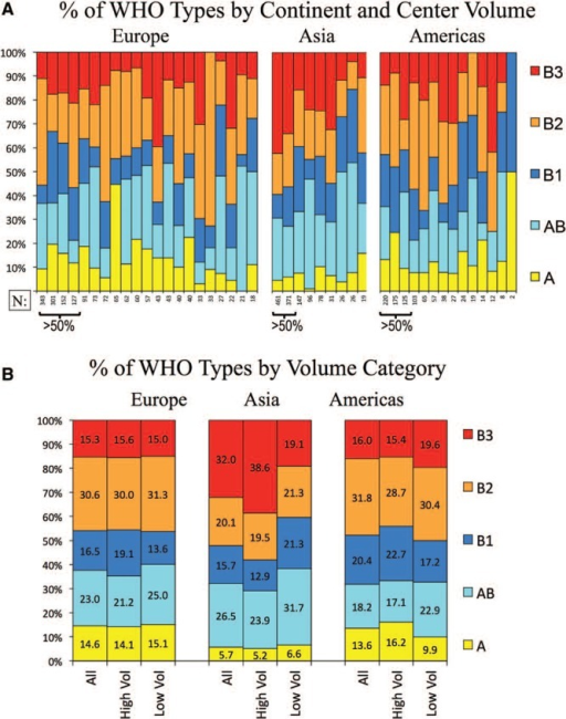 "Relative frequency of thymoma histotypes by center volume and geographic region. A, Frequency of thymoma subtypes, ordered by size of center and geographic region. B, The frequency of thymoma subtypes by region and by high- and low-volume centers. ""High volume centers"" are those contributing more than 50% of the total cases per region. WHO, World Health Organization."