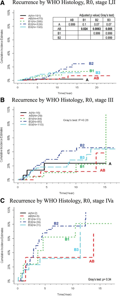 Recurrence by thymoma histotype for specific stage groups. Cumulative incidence of recurrence by World Health organization (WHO) type (R0 patients) for (A) stages I + II, (B) stage III, and (C) stage IVa. Curves for stage IVb are not shown due to low case numbers. The table inserted in (A) shows pairwise comparisons for stages I + II with adjusted p values, asterisk denotes p ≤ 0.05. Data for stages III and IVa are not shown because all results are nonsignificant.