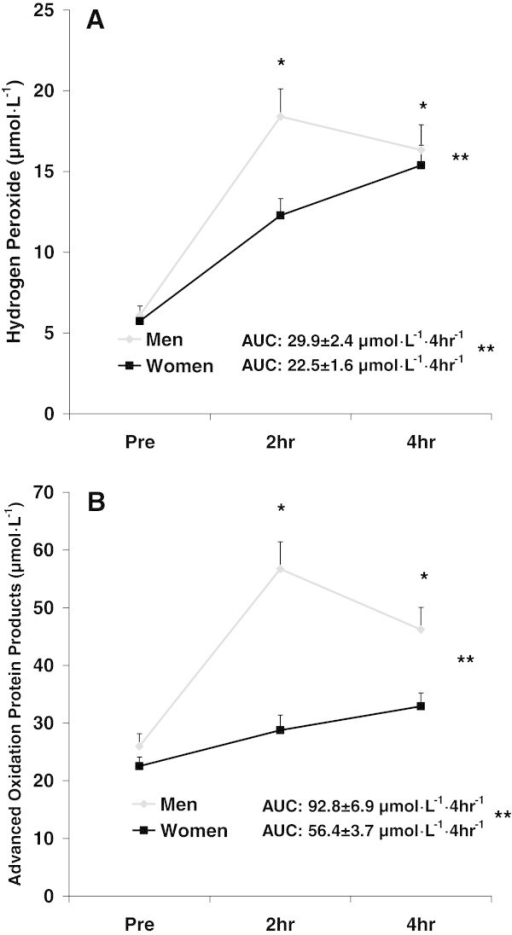 Hydrogen peroxide (A) and advanced oxidation protein products (B) before and following intake of a high-fat meal in men and women. Values are mean ± SEM. Hydrogen Peroxide: **Significant difference noted for AUC (p = 0.001). **Significant effect for sex (p < 0.0001). *Significant effect for time (p < 0.0001); 2 hr and 4 hr greater than Pre. N = 43 men; N = 48 women. Advanced Oxidation Protein Products: **Significant difference noted for AUC (p < 0.0001). **Significant effect for sex (p < 0.0001). *Significant effect for time (p < 0.0001); 2 hr and 4 hr greater than Pre. N = 24 men; N = 19 women.