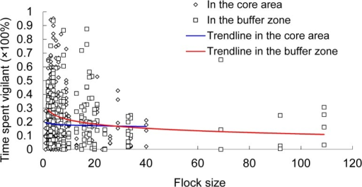 Percentage time spent vigilant as a function of flock size of the hooded crane in the core area A) and the buffer zone B) of the Shengjin Lake NNR, China.