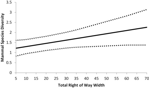 Predictive values and 95% CI of species richness of small mammals on roadside right-of-ways in west-central Illinois.Values are a function of the combined width of roadside right-of-ways on both sides of the road (ROWtotal).