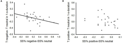 The correlations between emotional effects on inter-temporal choice and time perception by Spearman's rho bivariate analysis. (A) The correlations in negative emotional context in 1-s reproduction task; (B) The correlations in the positive emotional context in 1-s reproduction task.