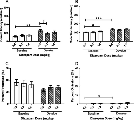 Effects of systemic treatment with diazepam (0.0–1.0 mg/kg, i.p.) on performance variables in operant SNC in the second cohort of rats tested. There was a significant main effect of SESSION for correct latency, collection latency and omissions. Diazepam (0.3 mg/kg) significantly attenuated the SNC effect on correct latency. There was no effect of DOSE on the other variable parameters. Results are shown as mean ± SEM, n = 12 animals per group, within-subject, *p < 0.05, **p < 0.01, ***p < 0.001 pairwise comparison between baseline and devalue session following vehicle pretreatment. #p < 0.05 pairwise comparisons vehicle vs drug on baseline or devalue sessions