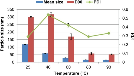Particle properties of 5% (w/w) lambda-cyhalothrin nanosuspensions prepared at different temperatures.D90: particle size expressed by the 90% diameter percentile; PDI: polydispersity index.