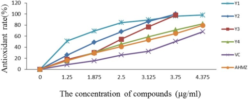 The antioxidant assays of compounds Y1 to Y4.