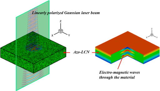 Description of a linearly polarized Gauss laser beam exposed to the material.Similar beam sources are used for the case of circular polarized beams and vortex beams.