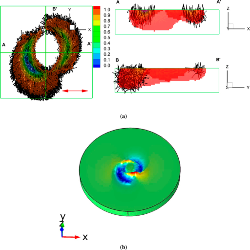 Simulation results in the case of a linearly polarized vortex laser beam.(a) The spatial distribution of the trans vector (The color denotes the magnitude of the trans vector, . The region of  where the photoisomerization is negligible was filtered out). (b) Shape deformation (A color denotes the variation in the z direction). The positive vortex topological charge ξ = +10 is used.