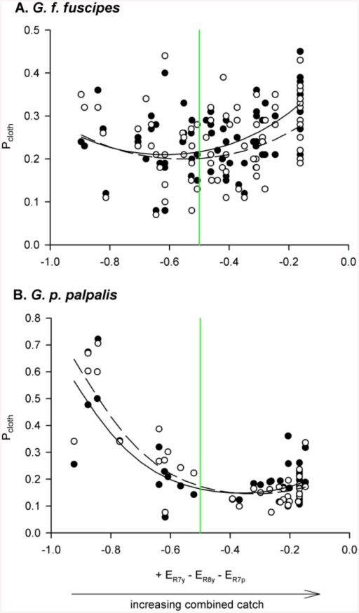 Pcloth was non-linearly related to an opponent index describing the mechanism of visual attraction.Pcloth values are plotted for male (filled circles) and female (open circles) G. f. fuscipes (A) and G. p. palpalis (B). Data for G. f. fuscipes come from a field study in which e-cloths and e-nets were both 0.25 m x 0.25 m [9], and those for G. p. palpalis from a field study in which e-cloths were 1.0 m x 1.0 m, and flanking e-nets 0.5 m x 1.0 m [8]. The x-axes of both plots display a calculated photoreceptor opponent index that approximates the previously reported mechanism of tsetse attraction to approach a visual bait, and with which combined catches of e-cloth and e-net were positively related in both field studies (this trend is illustrated by the horizontal arrow below panel B) [10]. The plotted relationships are detransformed logits obtained from the statistical analyses in Table 1. Vertical green lines indicate an opponent index calculated for the assumed background of green leaves.