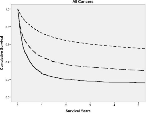The relationship between the NPS and cancer specific survival in all patients of the GIOS cohort.NPS 0 (top, small dash line), NPS 1 (middle, large dash line) and NPS 2 (bottom, solid line) (p<0.001).
