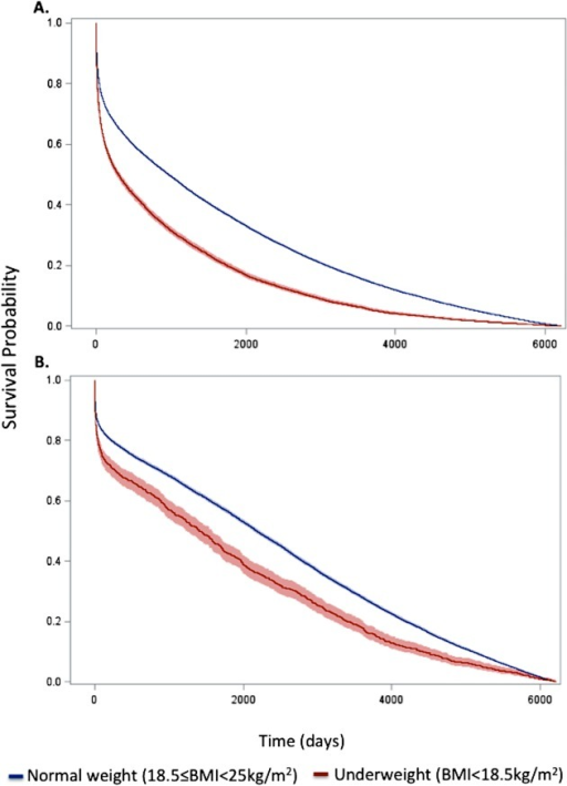 Kaplan–Meier survival curves for underweight and normal weight among allpatients and the subset of patients without significant comorbidity orfrailty.Curves for (A) all patients and (B) the subset of patients withoutsignificant comorbidity or frailty. The lines represent the Kaplan–Meiersurvivor functions, and the shaded areas are the 95% confidence limits.p-Value for log-rank test < 0.001 for bothcomparisons.