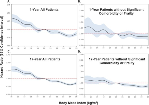 Adjusted Cox proportional hazards regression restricted cubic splinemodels for all patients and for the subset of patients without significantcomorbidity or frailty.(A) and (B) show 1-y adjusted mortality for all patients and for the subsetof patients without significant comorbidity or frailty, respectively. (C)and (D) show 17-y adjusted mortality for all patients and for patientswithout significant comorbidity or frailty. The reference category ispatients with a BMI of 20 kg/m2. In each panel, the black linedenotes the estimated HR, and gray shading indicates the 95% confidencelimits. Unadjusted 1- and 17-y curves for all patients and for the subset ofpatients without significant comorbidity or frailty are shown in S1 Fig.Analyses were adjusted for patient demographics (age, sex, race),cardiovascular risk factors (diabetes, hypertension, smoking, prior CAD),comorbidities (CHF, COPD, CVA/stroke, cirrhosis/liver disease, CKD, HIV orimmunocompromised state, cancer, Alzheimer disease/dementia, terminalillness), markers of nutritional status (anemia, hypoalbuminemia), measuresof frailty (admission from an SNF, mobility on admission, urinary continenceon admission), clinical presentation (Killip classification, systolic bloodpressure, heart rate, ST-elevation AMI, anterior infarction, cardiac arreston admission, renal insufficiency), and treatment (PCI or CABG within thefirst 30 d of admission, fibrinolytic therapy, aspirin on admission, andbeta-blockers on admission).