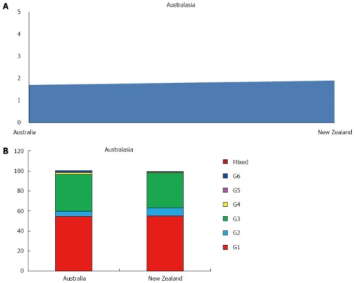 Anti-hepatitis C virus prevalence (A) and genotype distribution (B) in Australasia.