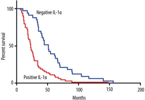 Kaplan-Meier survival curves stratified by IL-1α.