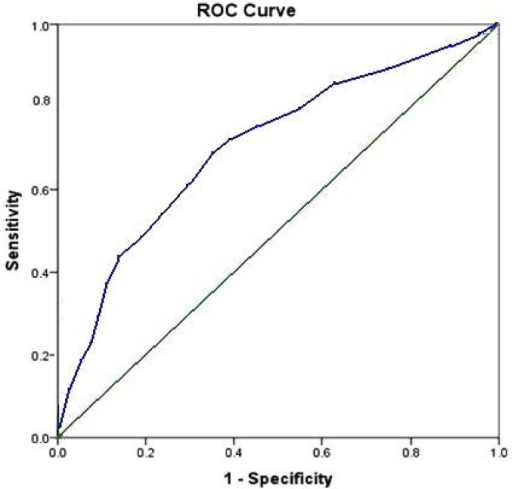 Receiver operating characteristic (ROC) curve for final predictivemodel.