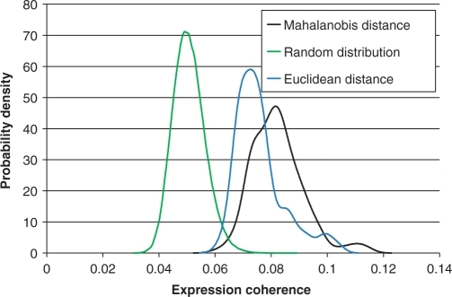 Distributions (probability density functions) of expression coherence (at 95th percentile threshold; see Methods section) in cell cycle data. The plot (green) on the left based on random gene set provides a base line. The plot (black) to the right is for the top 100 target genes identified by each of the 158 significant cell cycle TMs of size 4. The blue plot in the middle is based on the target genes identified by the TMs using Euclidian distance.