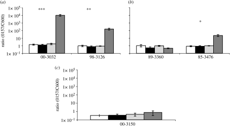 Mixtures of clinical isolates of E. coli O157:H7 or E. coli O157:H− and C600 in the presence and absence of Tetrahymena. Ratio of O157 to C600 initially and after 3 days with and without Tetrahymena, means ±s.e. (a) Clinical isolates with Stx1- and Stx2-encoding prophage. (b) Clinical isolates with Stx1-encoding prophage. (c) Clinical isolates with no Stx-encoding prophage. For each experiment, there were two control and six experimental cultures (*p<0.05, **p<0.005 and ***p<0.0005). White bars, initial without Tetrahymena; black bars, after 3 days without Tetrahymena; light grey bars, initial with Tetrahymena; dark grey bars, after 3 days with Tetrahymena.
