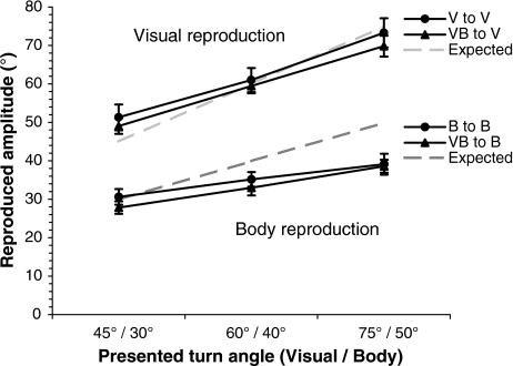 The reproduced amplitudes for visual only reproduction (V to V and VB to V conditions) and body only reproduction (B to B and VB to B conditions), as a function of the presented turn angle. Dashed lines show the expected correct visual (light gray) and body (dark gray) reproductions. Error bars show the standard errors across subjects