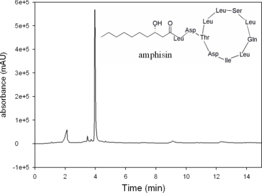 HPLC-UV chromatogram (λ = 210 nm) of the freeze dried biosurfactant produced by P. fluorescens DSS73, the amphisin and its structure.