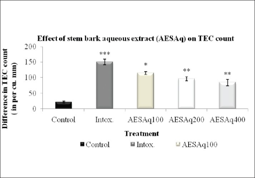 Effect of AESAq on milk-induced eosinophilia in mice (n = 5). Values are expressed in mean ± SEM. Control = vehicle (10 ml/kg p.o.); Intox. = milk 4 ml/kg; AESAq 100 = A. excelsa Roxb. stem bark aqueous extract (100 mg/kg p.o.); AESAq 200 = A. excelsa Roxb. stem bark aqueous extract (200 mg/kg p.o); AESAq 400 = A. excelsa Roxb. stem bark aqueous extract (400 mg/kg p.o.). Intox. group compared with control group using student's-t, test (***P < 0.001) and AESM is compared to intox. group using statistical analysis done by ANOVA followed by Dunnet's test (**P < 0.05,**P < 0.01)