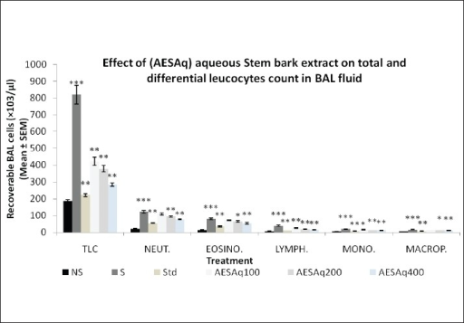 Effect of AESAq on bronchoalveolar lavage in rats; n = 5, values are expressed in mean ± SEM. NS = nonsensitized group, distilled water + 8 mg alum in 1 ml (i.p.); S = sensitized group, ovalbumin 20 μg + 8 mg alum in 1 ml (i.p.) on days 1 and 7 and 1% OVA - aerosol on 15th day, dose was increased by 500 folds. ; Std. = dexamethasone (1 mg/kg, i.p.); AESAq 100 = A. excelsa Roxb. stem bark aqueous extract (100 mg/kg p.o.); AESAq 200 = A. excelsa Roxb. stem bark aqueous extract (200 mg/kg p.o); AESAq400 = A. excelsa Roxb. stem bark aqueous extract (400 mg/kg p.o.). NS compared with S by using student's-t test (***P < 0.001); Std., AESAq100, AESAq200, AESAq400 compared with S by ANOVA followed by Dunnett's test (*P < 0.05, **P < 0.01)