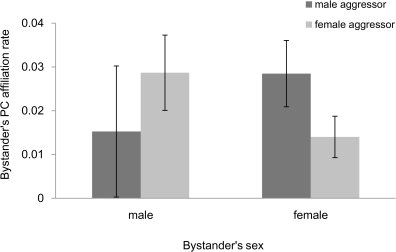 Bystander affiliation rate in relation to the aggressor's sex and bystander's sex.Bars represent mean post-conflict affiliation rates ±95% confidence intervals.