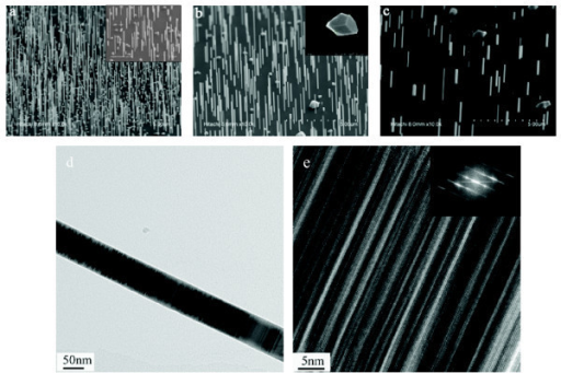 FE-SEM (45° tilted view) and TEM images of the InAs nanowires grown for 7 min on Si(111) substrates. Nanowires were (a) grown at 530°C (sample A), (b) grown at 550°C (sample B), (c) grown at 570°C (sample C); (d) low-resolution TEM image of the nanowire. (e) High-resolution image of a portion of the nanowires. The inset of (a) shows a higher magnification image of sample A; the inset of (b) is a top view image; the inset of (e) shows the fast Fourier transform of the selected area on (e), which is viewed along the 0 [1-11] direction.