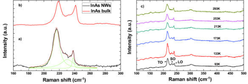 Raman spectra of InAs nanowires and temperature-dependent Raman shift. (a) Micro-Raman spectra of InAs nanowires with an average diameter of 42 nm. The black line is the recorded data while the lighter colored (green) lines are results from a multiple Lorentzian fit; (b) Raman spectrum from bulk (111) InAs; (c) Temperature-dependent Raman shift of the TO, SO, and LO phonon mode of InAs NWs.
