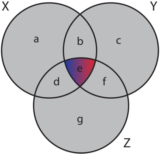Venn Diagram With Negative Number Electrical Wiring Diagram