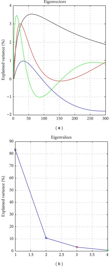 Four principal components and the corresponding eigenvalues.