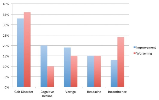 Clinical improvement and worsening of symptoms after valve-pressure adjustments. After 33% adjustments an improvement of gait, after 20% an improvement of cognitive abilities, after 19% a reduction of vertigo, after 15% fewer headaches, and after 13% an improvement of bladder control were seen. Gait disorder worsened most often after valve-pressure reduction (36%); cognitive decline (10%), vertigo and headaches (15%), and urinary incontinence (24%) showed an aggravation less often