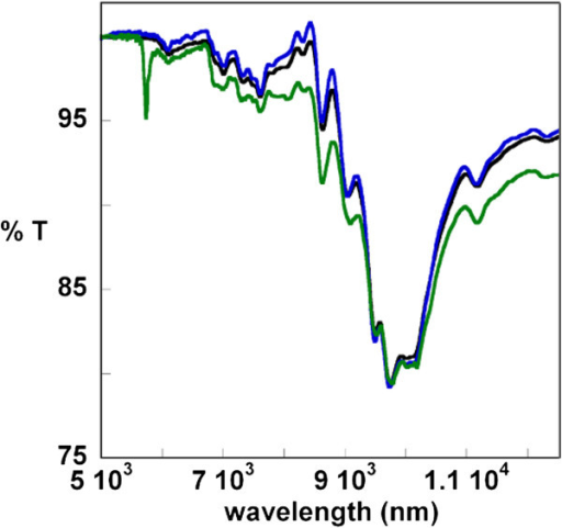 mid-FTIR ATR spectra of papers containing linseed oil. The figure shows the results obtained for paper samples before (green line), and after PEO hydrogel (black line), or PLU hydrogel (blue line) 45 minutes treatment.